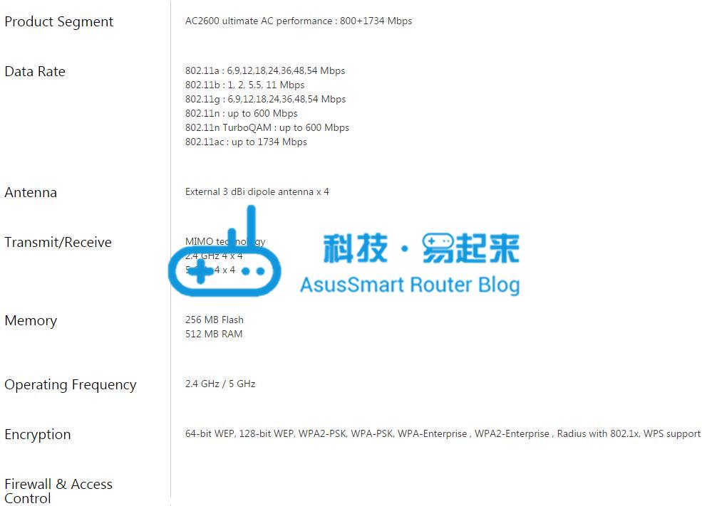 BRT-AC828 官方配置列表