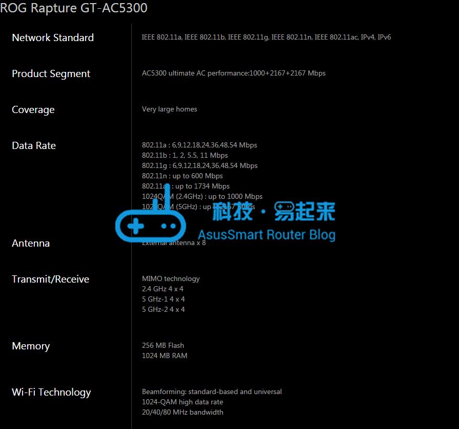 ROG Rapture GT-AC5300 产品规格