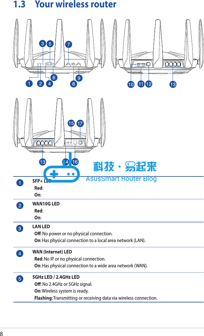 ASUS GT-AC9600 接口规格