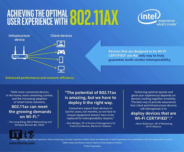 英特尔推支持802.11ax WiFi的芯片:更快,更智能