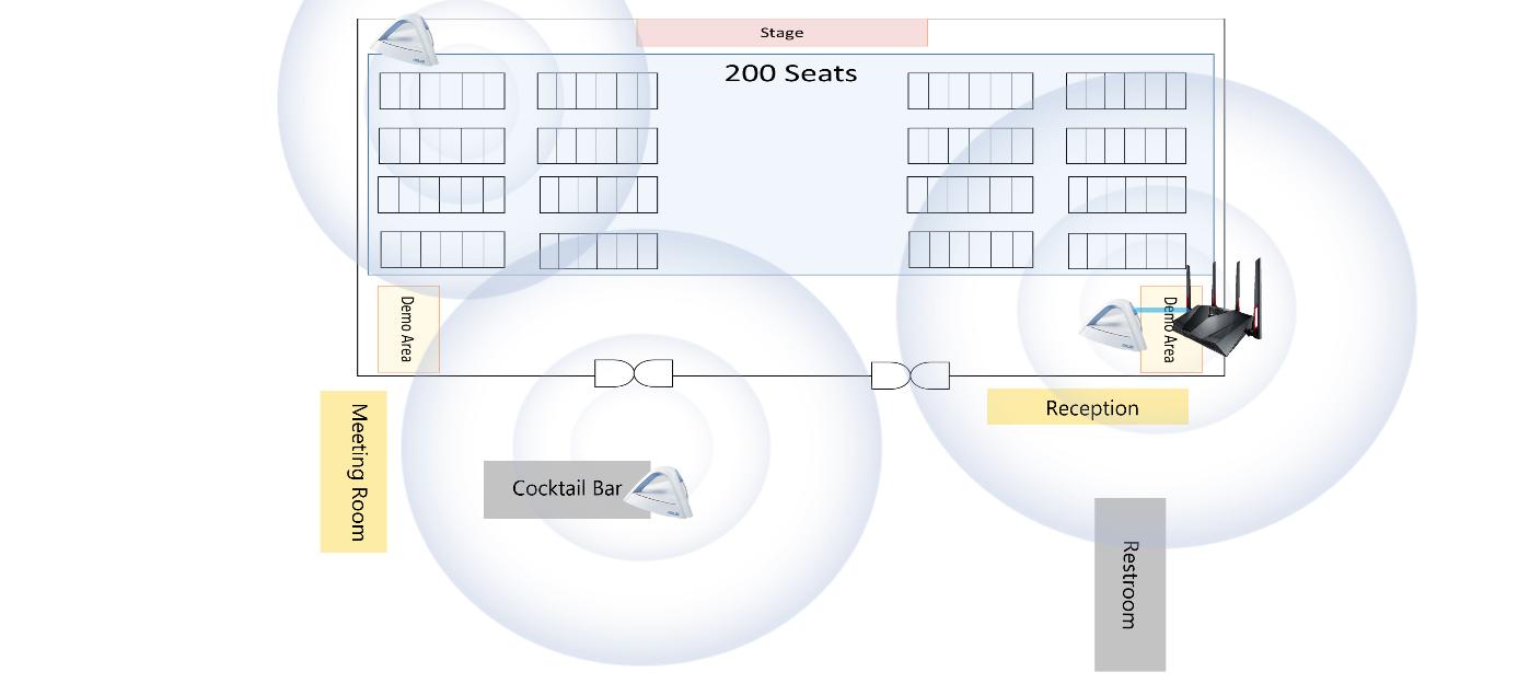 [AiMesh] 如何利用华硕Mesh系统路由器在780平方公尺大的场域架设可靠的WiFi系统?