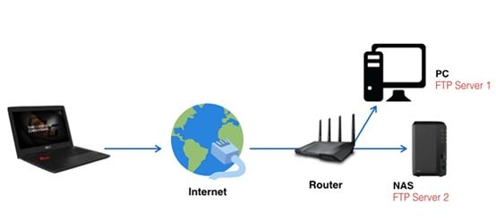 [端口转发] FTP 服务器设置指南-情境三