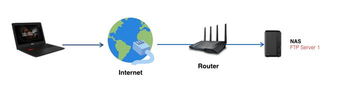 [端口转发] FTP 服务器设置指南-情境一