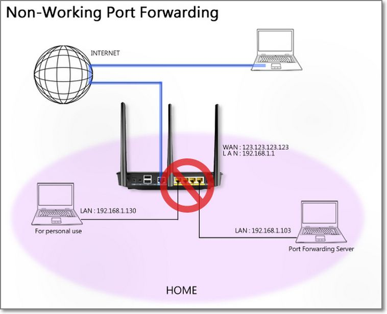 [WAN] 如何在ASUSWRT设置端口转发规则?