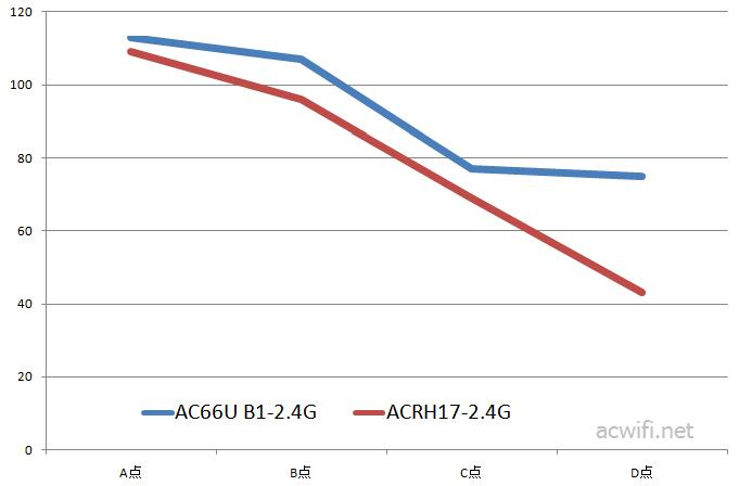 2.4G speedtest