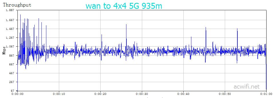 wan to 5G 4x4 935m