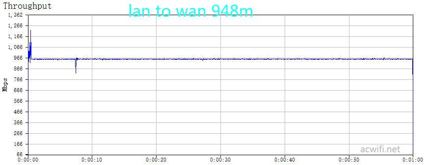 lan to wan 948m