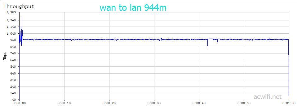 wan to lan 944m
