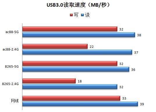 USB 3.0 spped