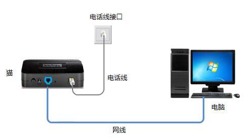 转载:家庭宽带线路的接入类型