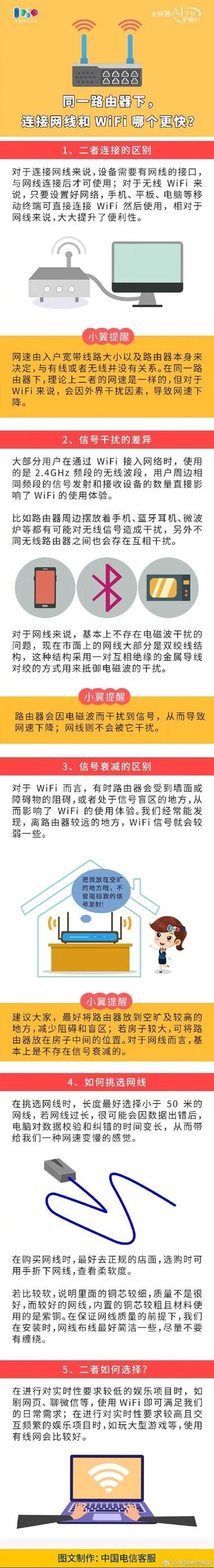 同一路由器下,连接网线与WiFi哪个更快?