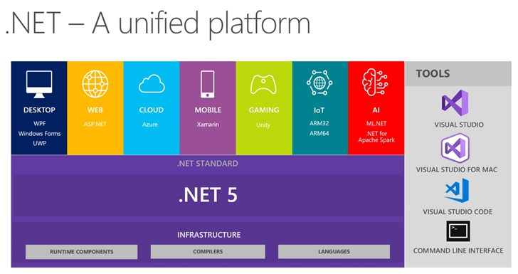 微软Build 2019发布.NET 5:跨平台大统一