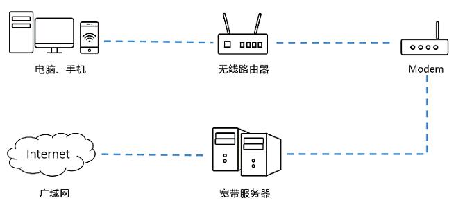 使用路由器后,上网速度比较慢(下载慢、延迟大)?