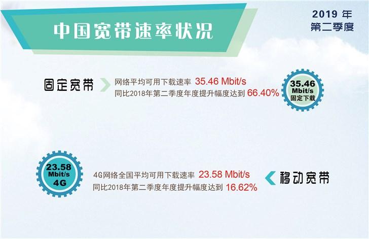 2019年Q2中国宽带平均下载速率达35.46Mbit/s,环比Q1提升13.2%