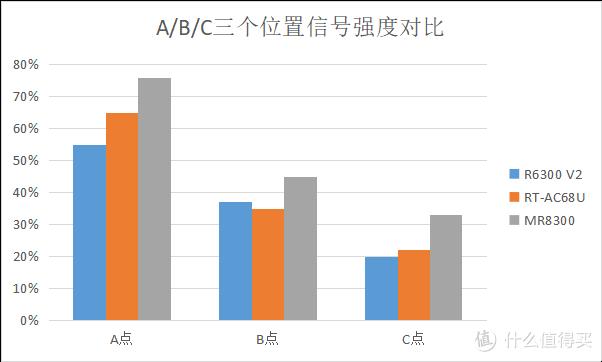 500M光宽带引起的折腾:MR8300,AC68U,R6300V2对比测试