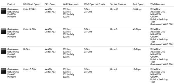 高通发布第二代Wi-Fi 6四大平台:1500个设备也不拥挤