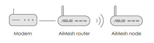 [AiMesh] 如何设置您的 AiMesh 系统(ASUS Router APP Android 版本)
