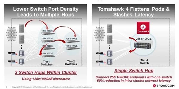 """博通发布7nm""""战斧4""""网络芯片:单芯片可带64个40万兆口"""