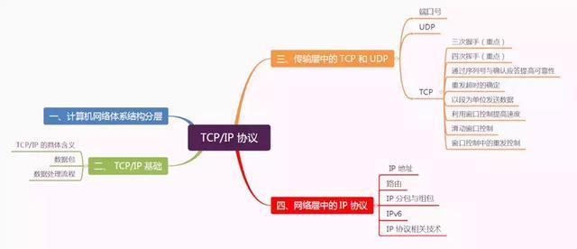 太厉害了,终于有人能把TCP/IP协议讲的明明白白了!