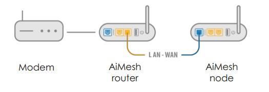[AiMesh] 我可以在 AiMesh 路由器间设置有线连接(Ethernet backhaul, 以太网骨干)吗?