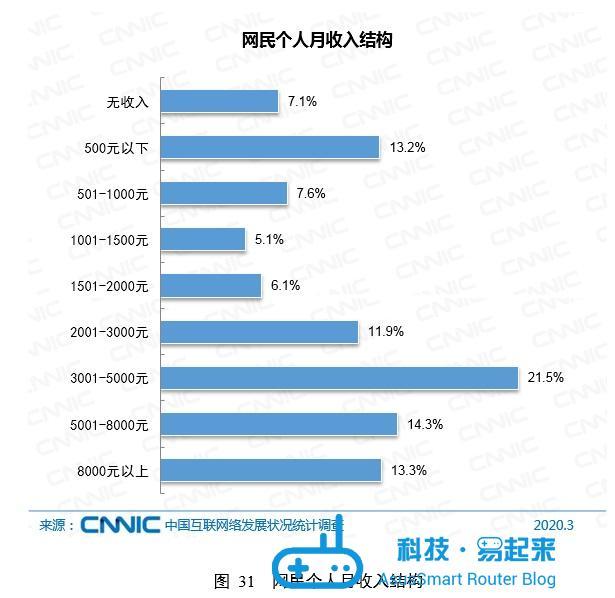 中国网民属性分析:58.3%初中以下学历,6.5亿网民月收入不足5000元