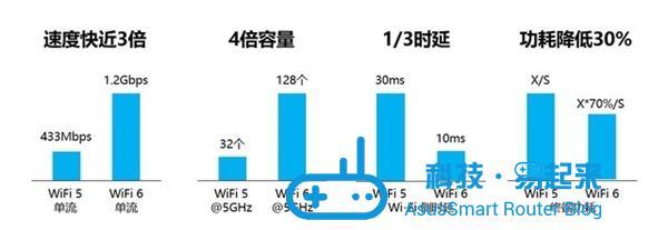 Wi-Fi 5 out!Wi-Fi 6优势盘点:速度更快/更省电