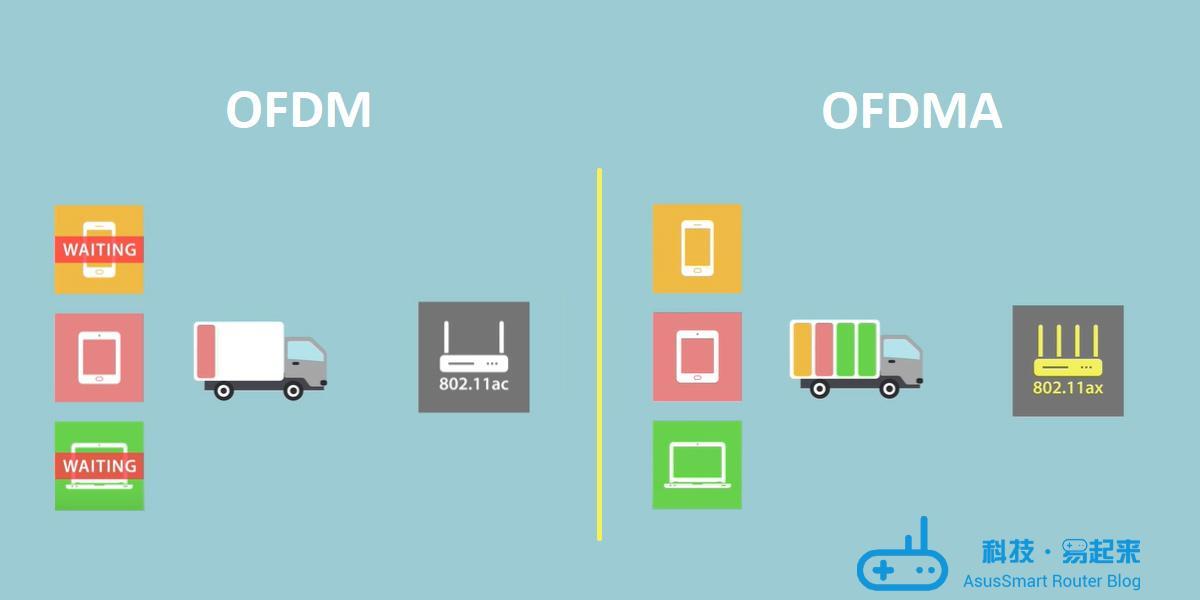 WiFi 6 说明:新 WiFi 标准背后的科技