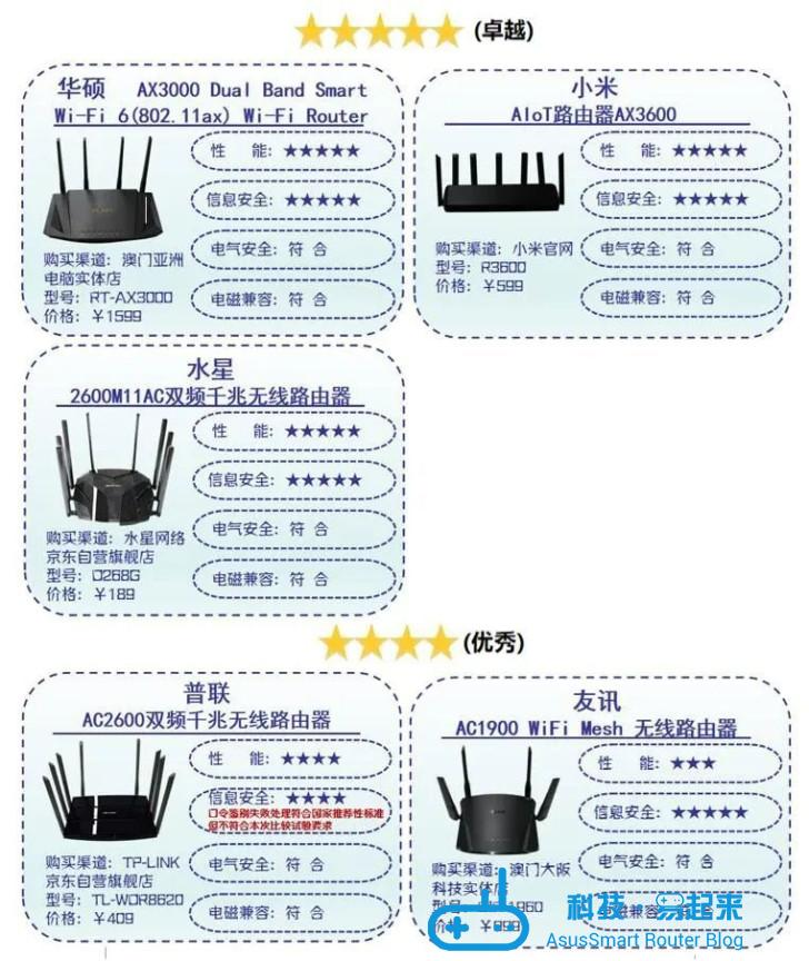 深圳消委会评测 10 款路由器:华硕、小米、水星表现卓越