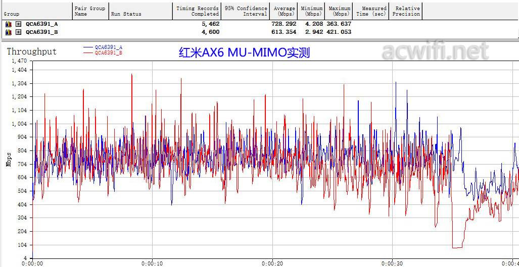 AX6 QCA6391+QCA6391 MU-MIMO