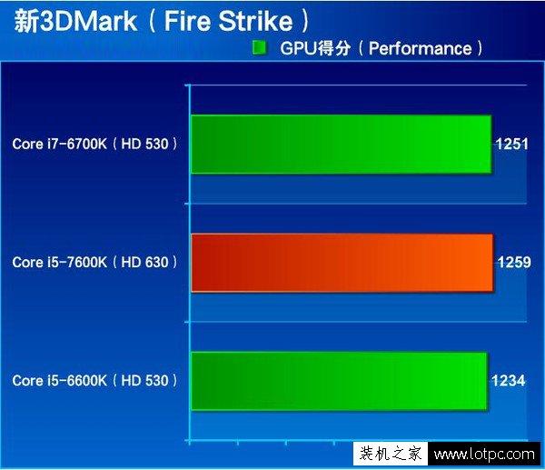 HD 630比HD 530核显强多少?HD530与HD630核显性能对比测试