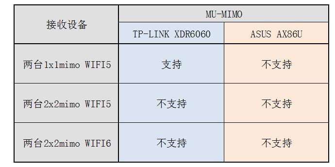 AX86U XDR6060 05