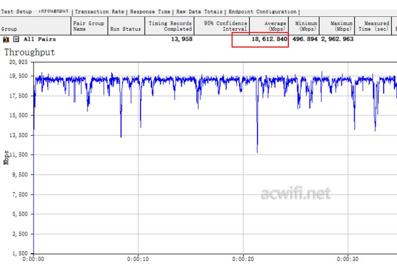 华硕AX89X 10G万兆口测速