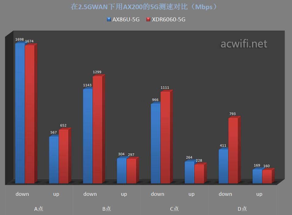 AX86U对比XDR6060评测