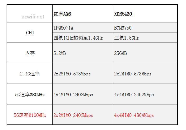 xdr5430对比红米AX6