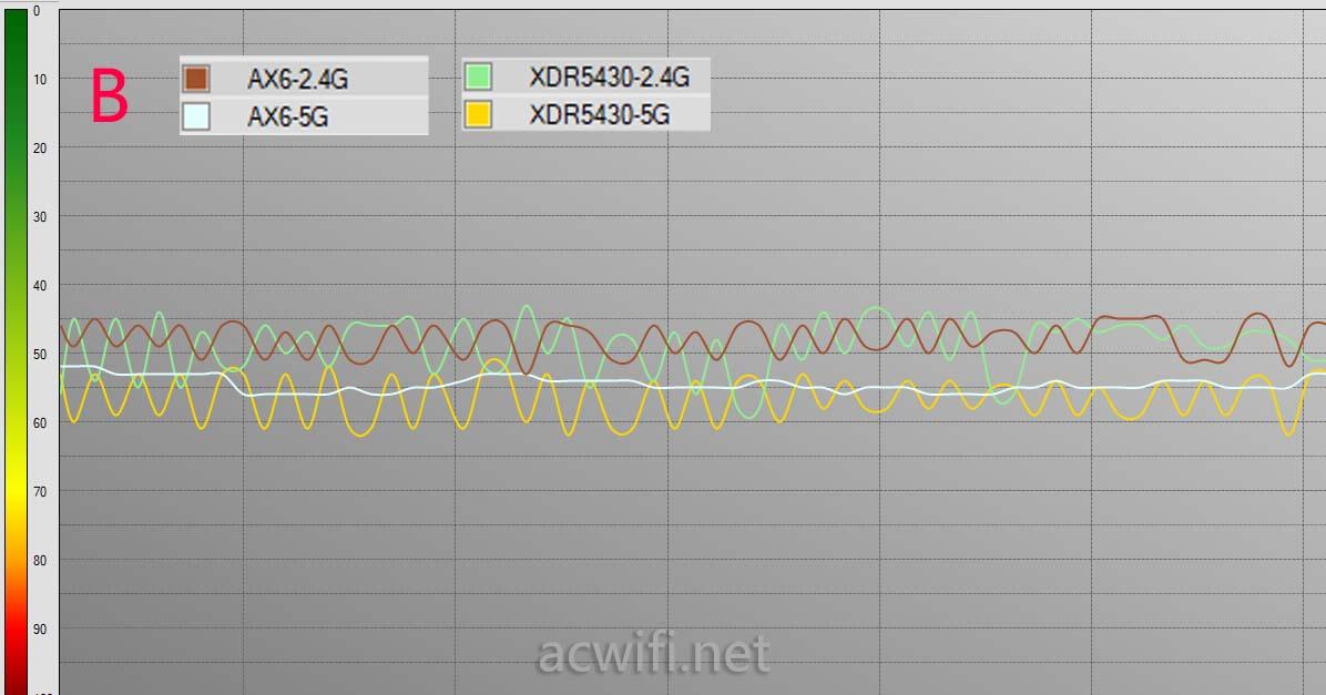红米AX6对比XDR5430评测