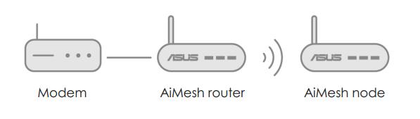 [AiMesh] 如何设置您的AiMesh 系统(ASUS Router APP IOS 版本)?