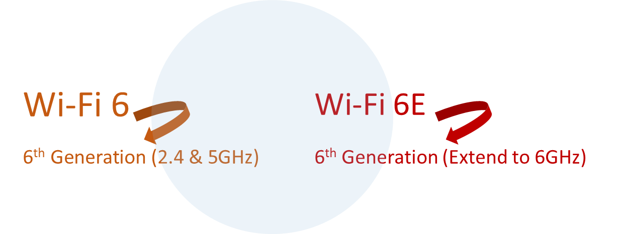 Wi-Fi 6E介绍
