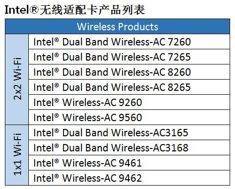 [无线网络] 如何修复计算机的无线网卡找不到路由器的无线讯号?(对于 802.11ax 路由器)?